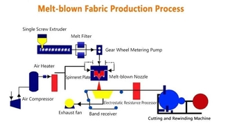 Automatic PP MeltBlown Fabric Machine , Meltblown Fabric Making Machine BFE 99%